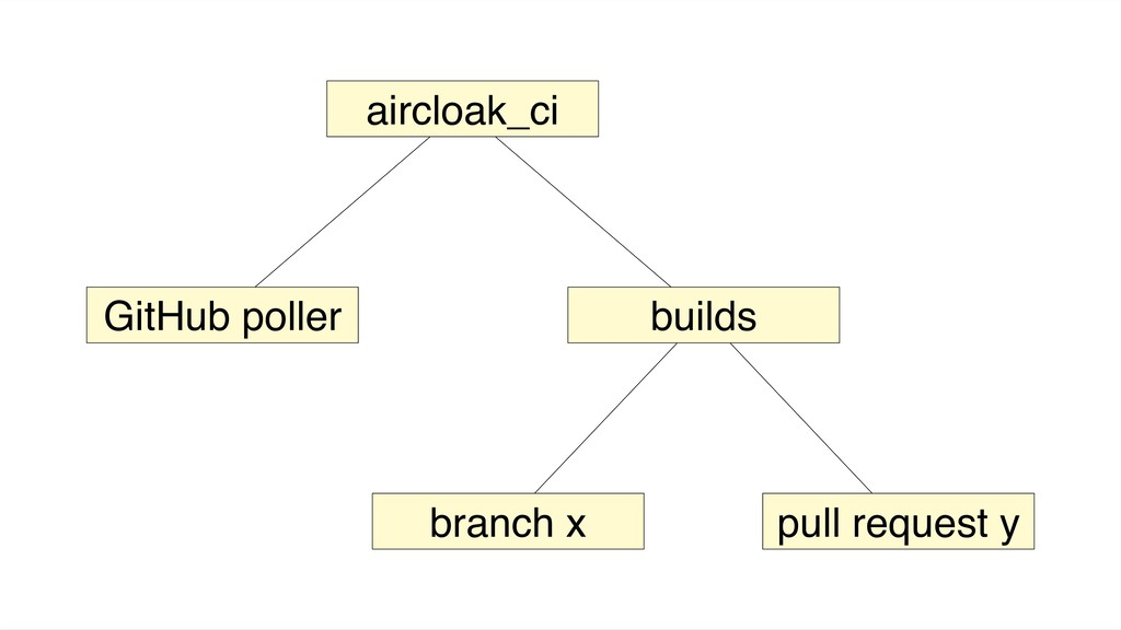 aircloak_ci GitHub poller builds branch x pull ...