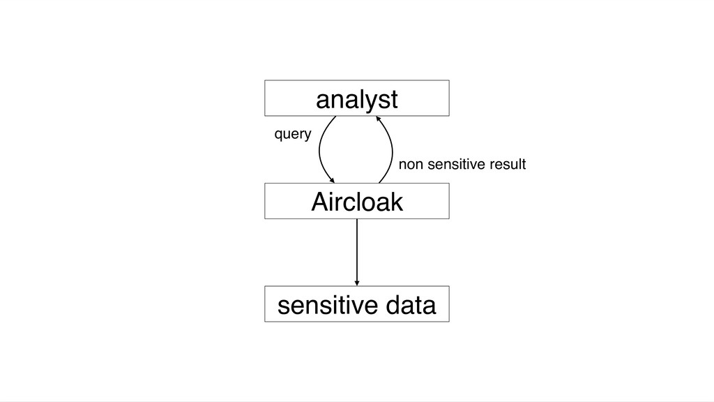 sensitive data Aircloak analyst query non sensi...