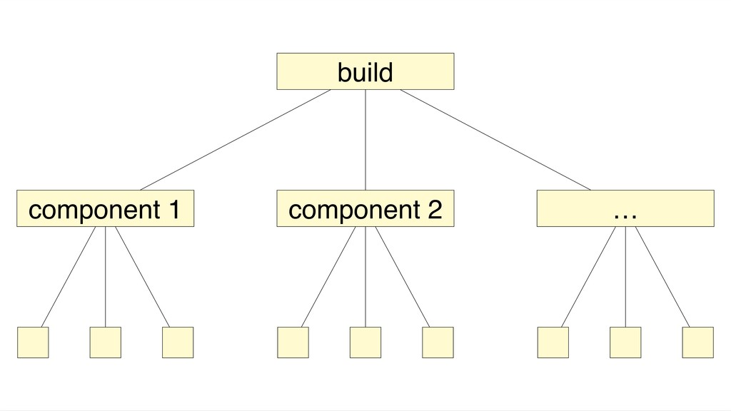 build component 1 component 2 …