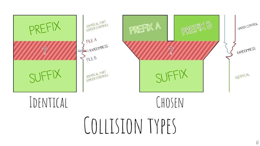 Collision types 68 Identical Chosen