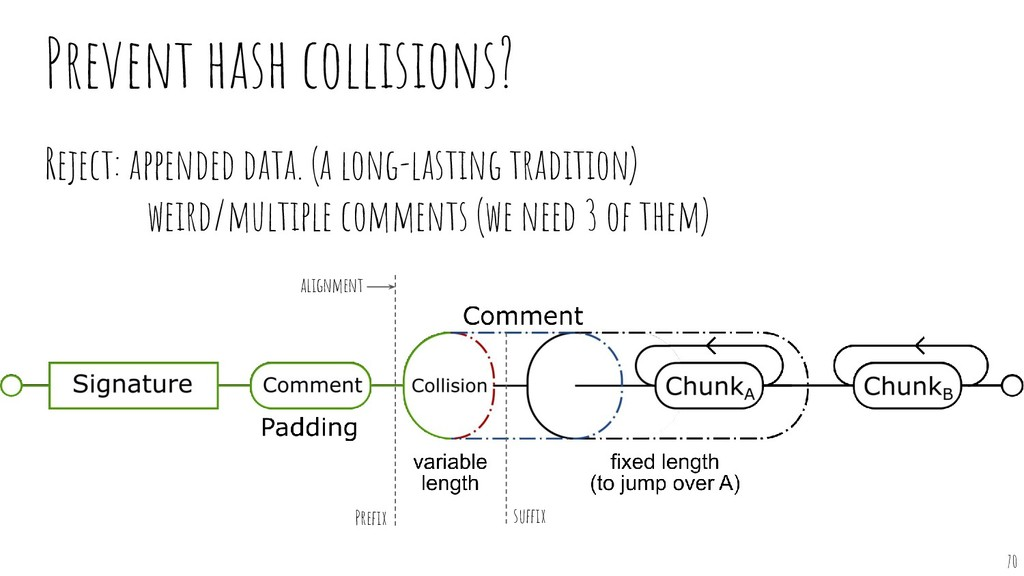 Prevent hash collisions? Reject: appended data....