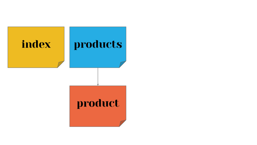 index products product