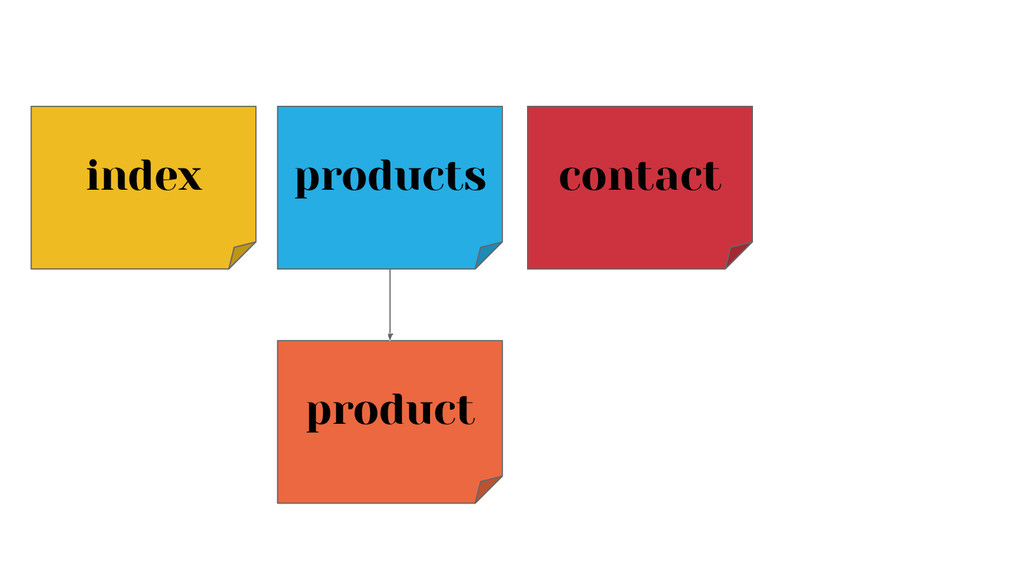 index products product contact