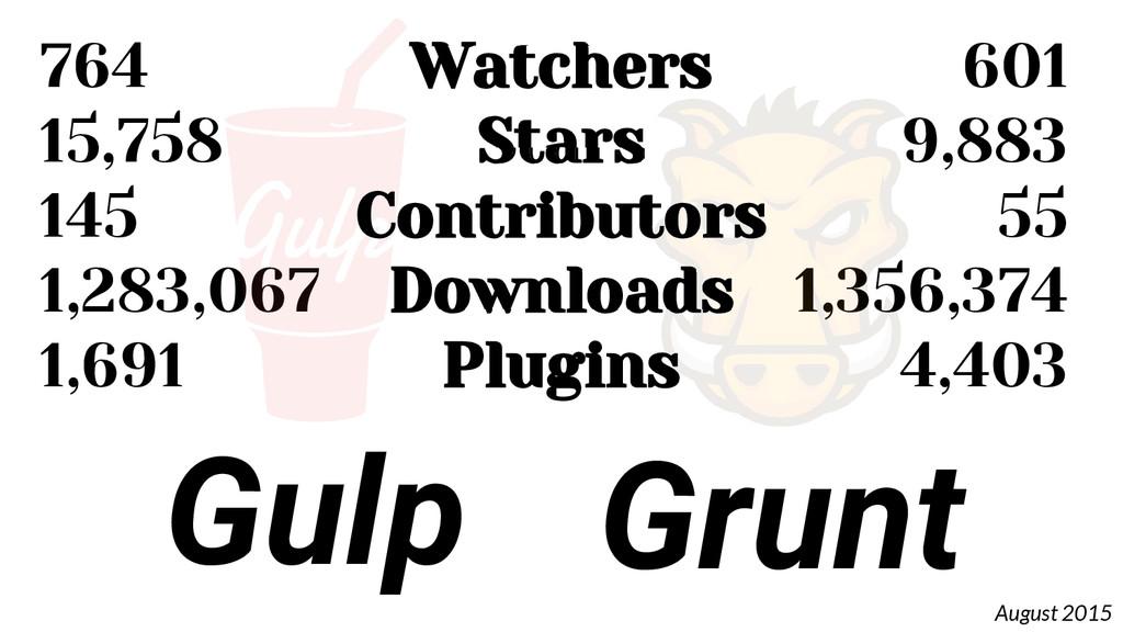 764 15,758 145 1,283,067 1,691 Grunt Gulp 601 9...