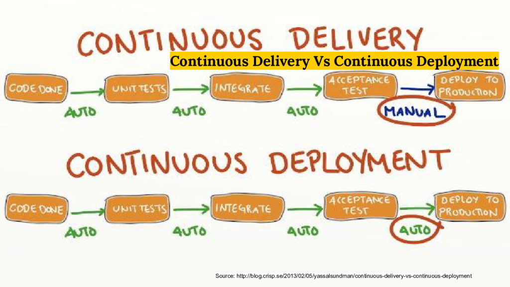 Continuous Delivery Vs Continuous Deployment So...