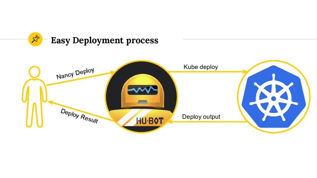 Easy Deployment process Nancy Deploy Kube deplo...