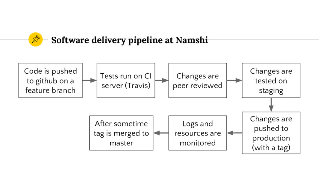 Software delivery pipeline at Namshi Code is pu...