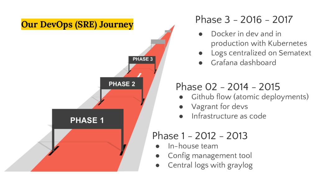 Phase 3 - 2016 - 2017 ● Docker in dev and in pr...