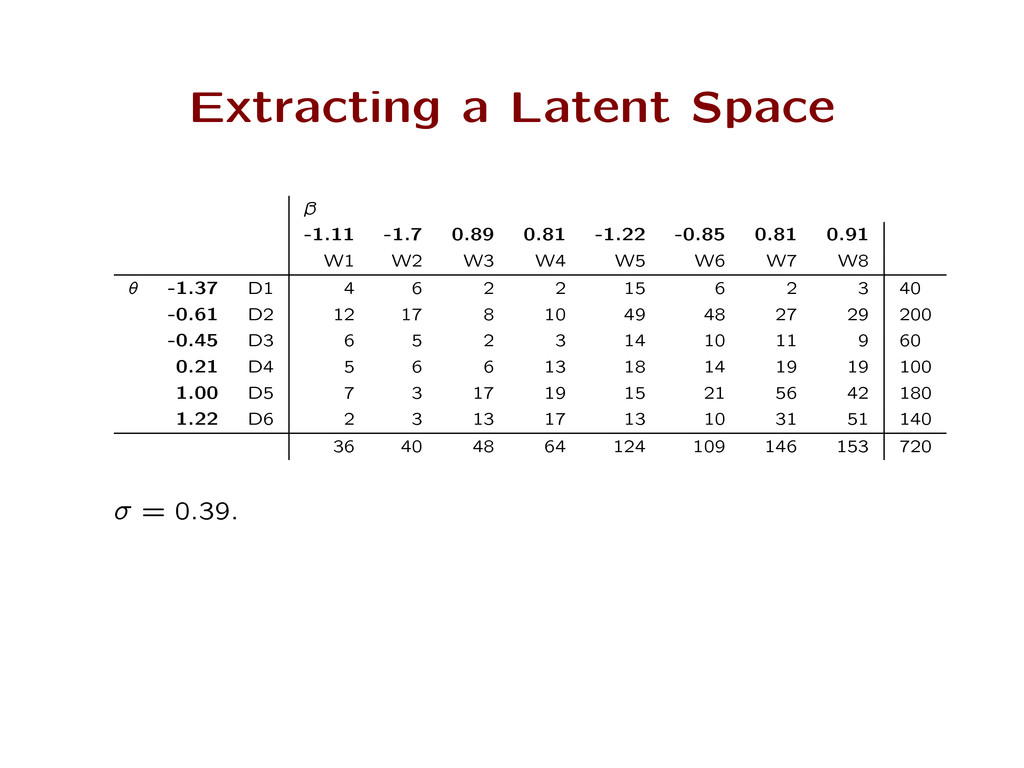 Extracting a Latent Space ˛ -1.11 -1.7 0.89 0.8...