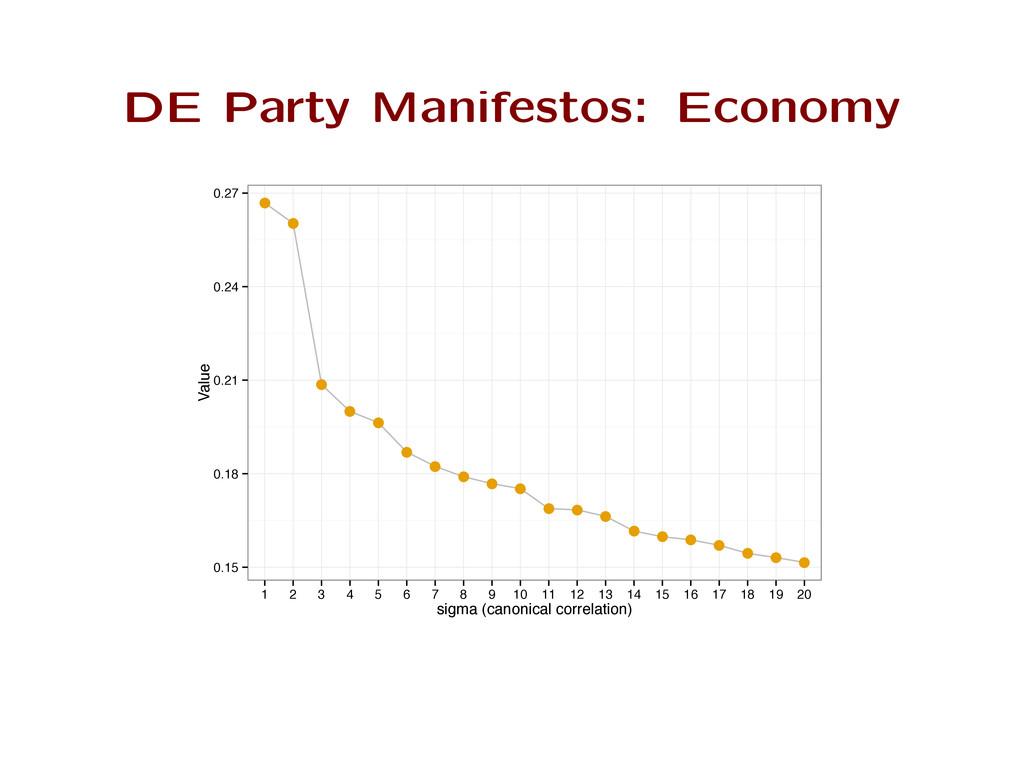 DE Party Manifestos: Economy ● ● ● ● ● ● ● ● ● ...