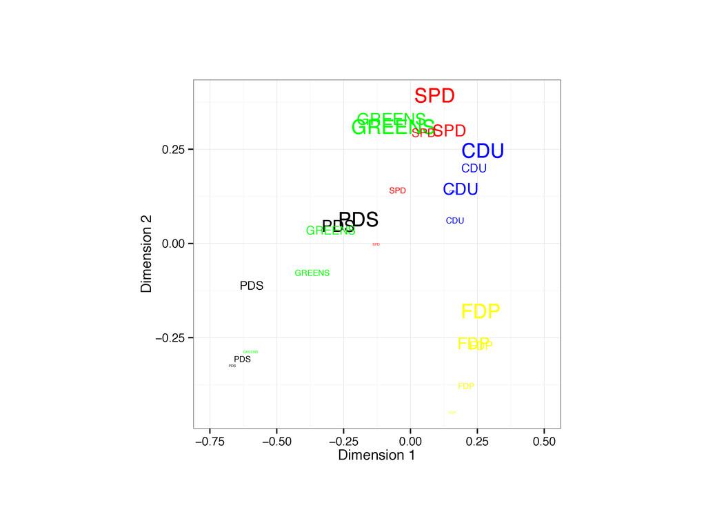 FDP FDP FDP FDP FDP PDS PDS PDS PDS PDS GREENS ...