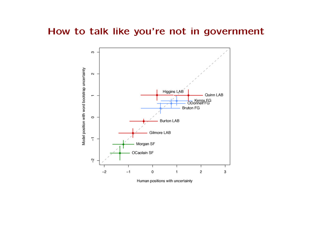How to talk like you're not in government ● ● ●...