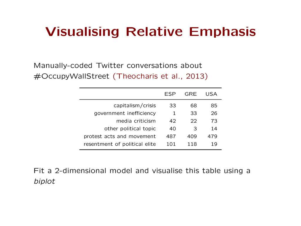 Visualising Relative Emphasis Manually-coded Tw...