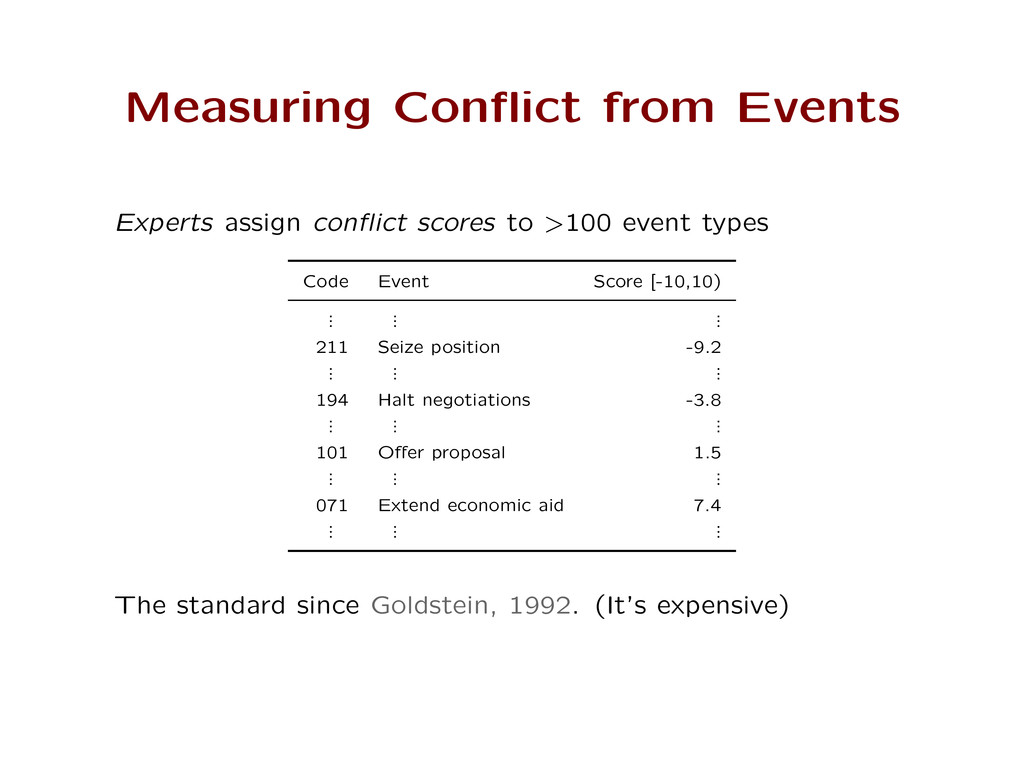 Measuring Conflict from Events Experts assign co...