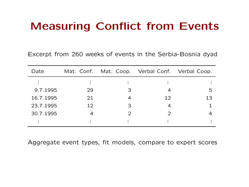 Measuring Conflict from Events Excerpt from 260 ...