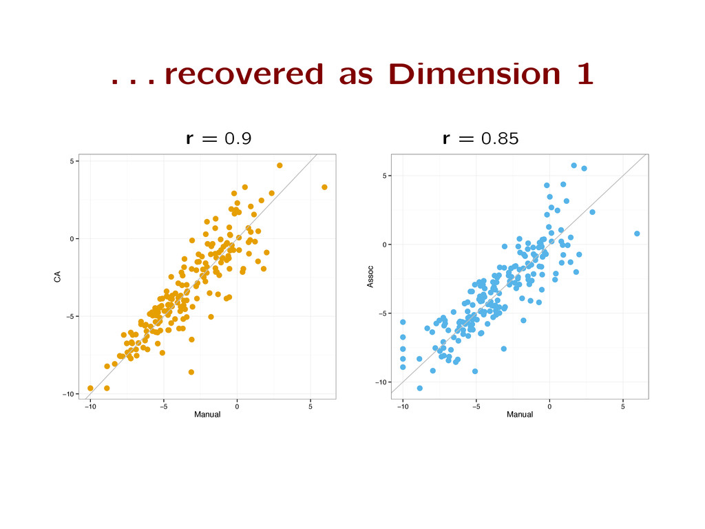 . . . recovered as Dimension 1 r = 0 : 9 r = 0 ...