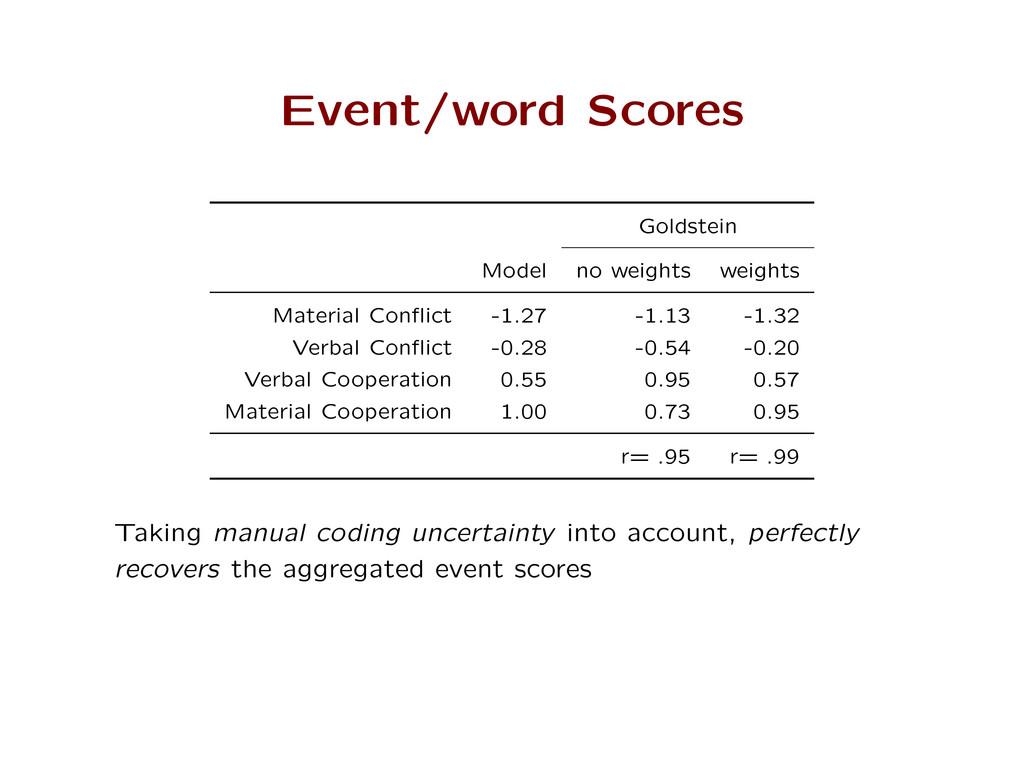 Event/word Scores Goldstein Model no weights we...