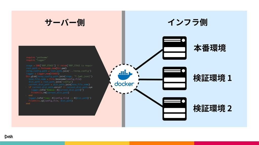 サーバー側 インフラ側 本番環境 検証環境 1 検証環境 2