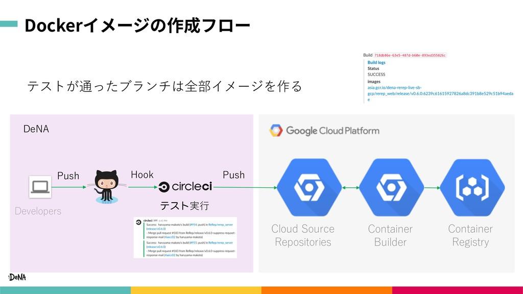 "Dockerイメージの作成フロー ! ""  ..."