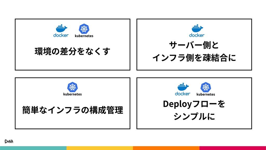 Deployフローを シンプルに 簡単なインフラの構成管理 サーバー側と インフラ側を疎結...