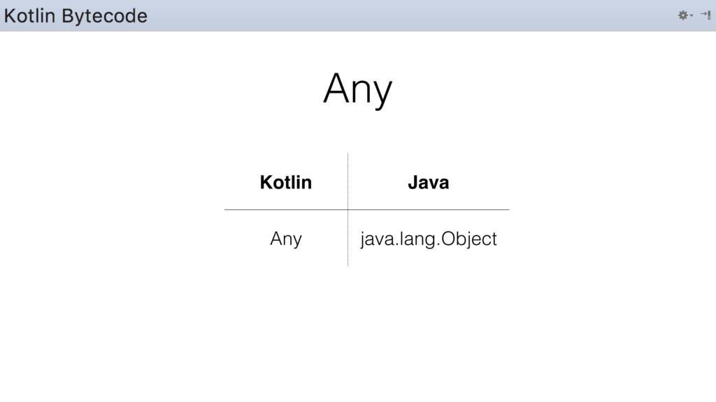 Any Kotlin Java Any java.lang.Object