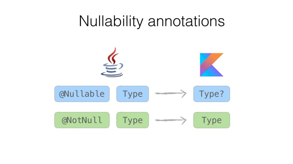 @Nullable @NotNull Type Type? Type Type Nullabi...