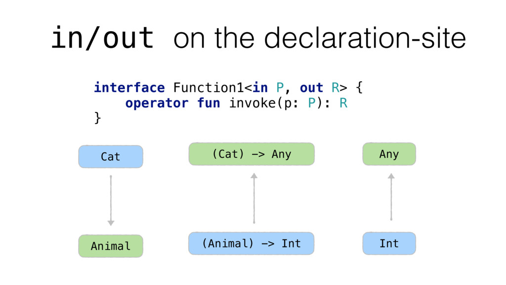 interface Function1<in P, out R> { operator fu...