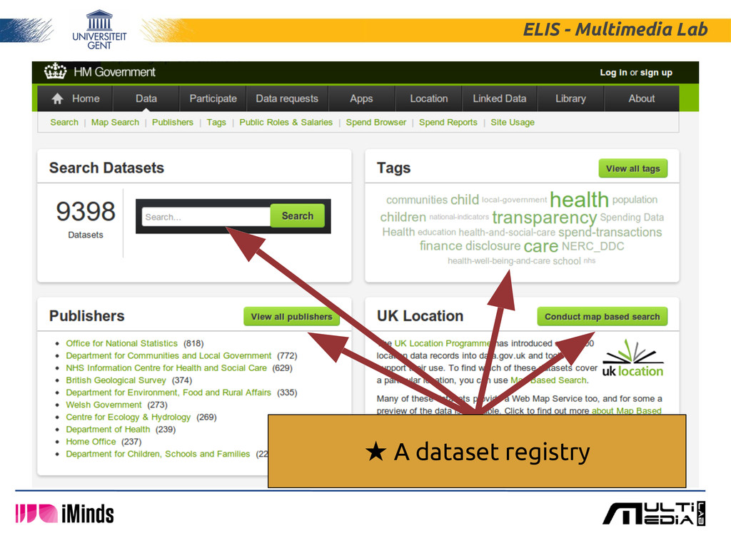 ELIS - Multimedia Lab ★ A dataset registry
