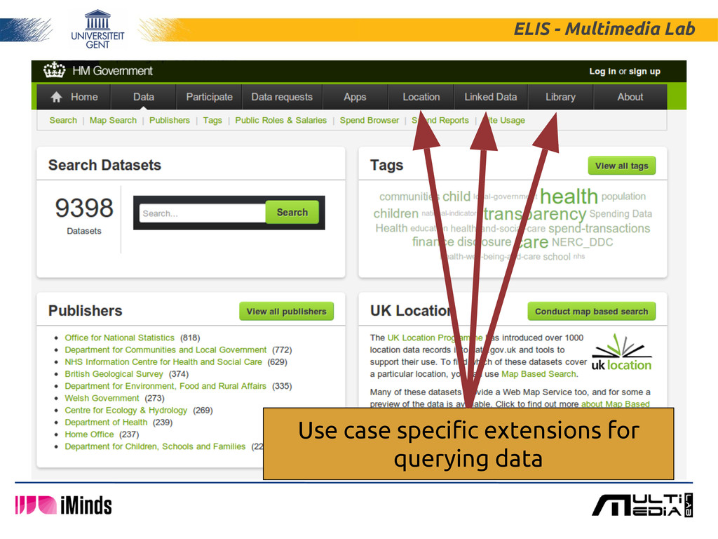 ELIS - Multimedia Lab Use case specific extensi...