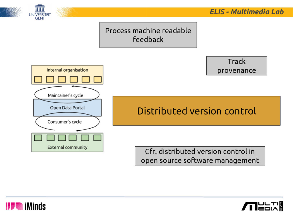 ELIS - Multimedia Lab Distributed version contr...