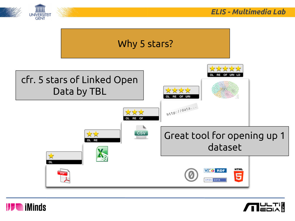 ELIS - Multimedia Lab Why 5 stars? Great tool f...