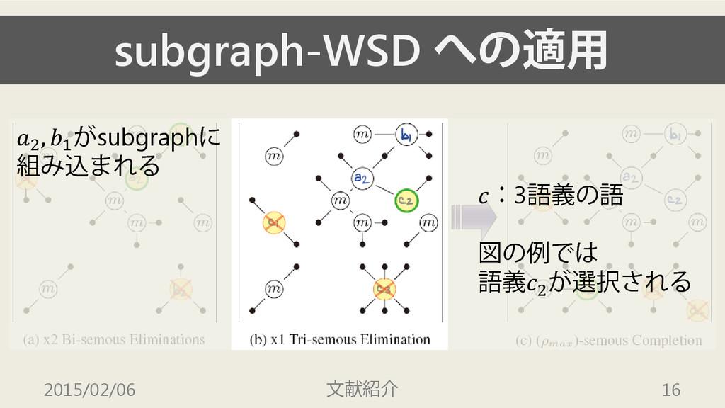 subgraph-WSD への適用 2015/02/06 文献紹介 16 :3語義の語 図の例...