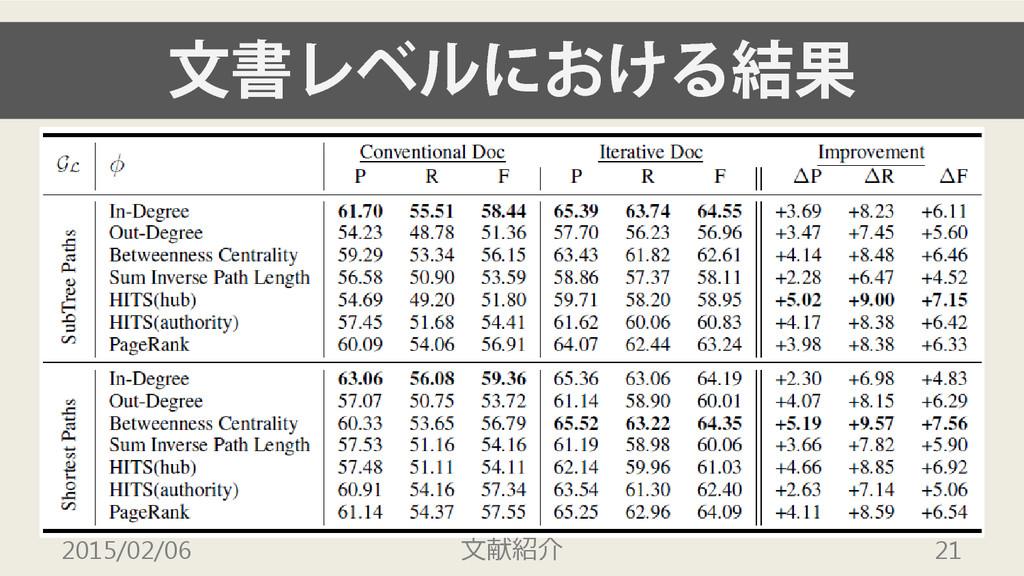 文書レベルにおける結果 2015/02/06 文献紹介 21