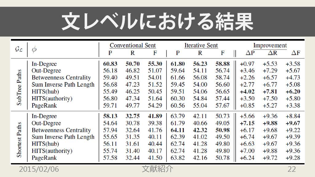 文レベルにおける結果 2015/02/06 文献紹介 22