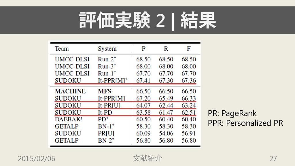 評価実験 2   結果 2015/02/06 文献紹介 27 PR: PageRank PPR...