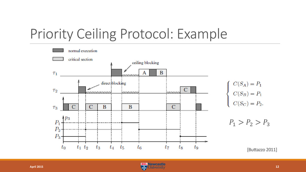 Priority Ceiling Protocol: Example 12 April 201...