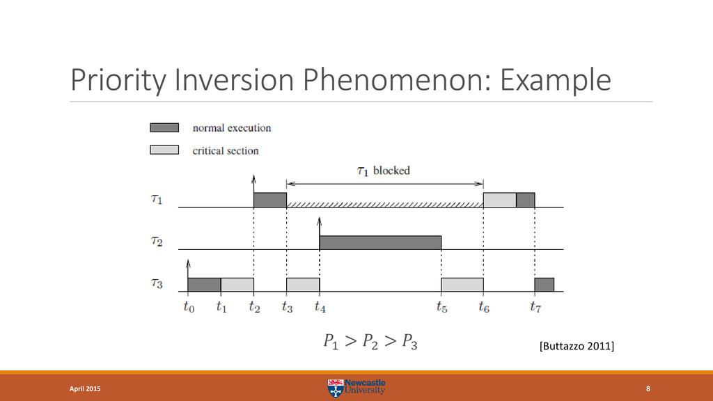 Priority Inversion Phenomenon: Example 8 April ...