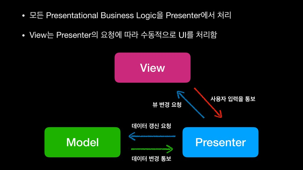 Presenter View Model ਊ ੑ۱ਸ ాࠁ ؘఠ јन ਃ ؘఠ ߸...