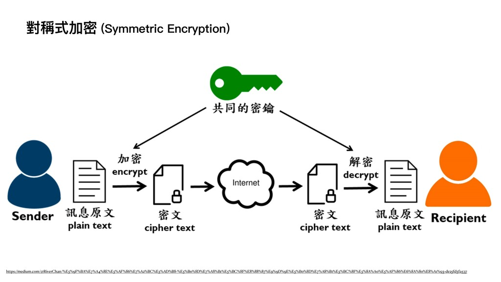 對稱式加密 (Symmetric Encryption) https://medium.com...