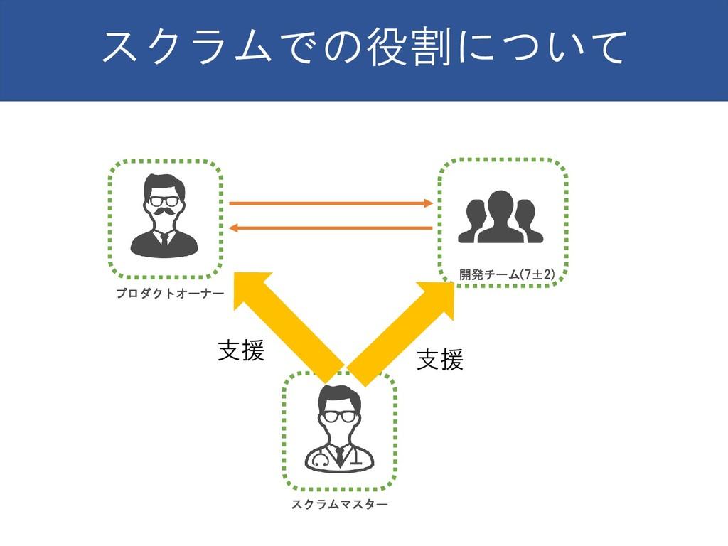 スクラムでの役割について 開発チーム(7±2) プロダクトオーナー スクラムマスター 支援 支援