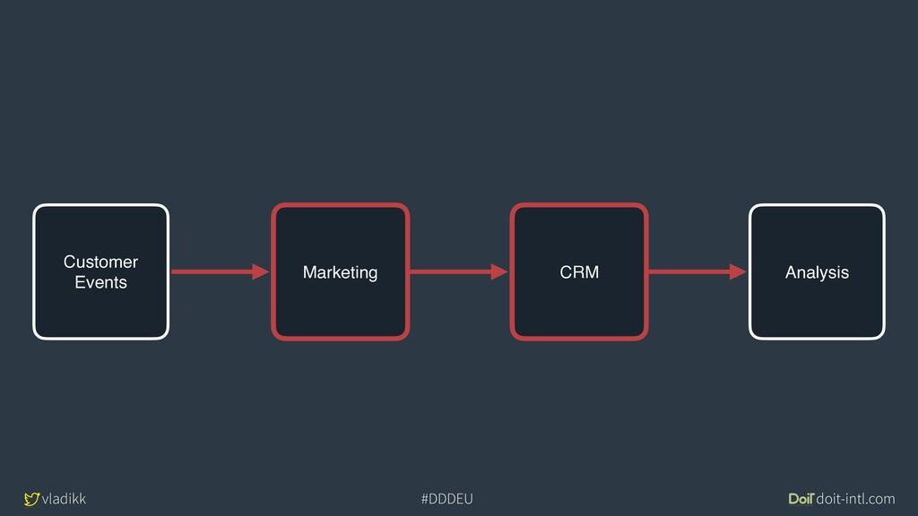 vladikk doit-intl.com #DDDEU Marketing CRM Anal...