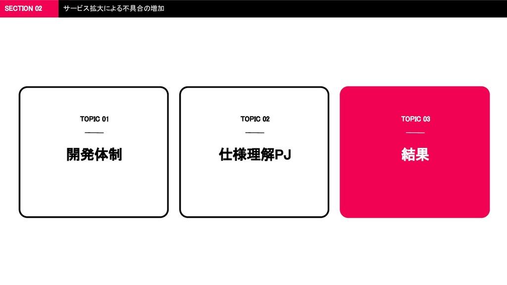 SECTION 02 サービス拡大による不具合の増加 開発体制 TOPIC 01 仕様理解PJ...