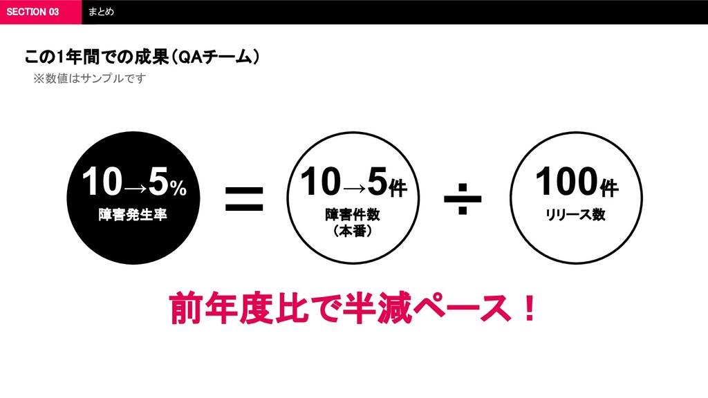 障害件数 (本番) リリース数 ÷ 障害発生率 = 10→5% 10→5件 100件 ※数値は...