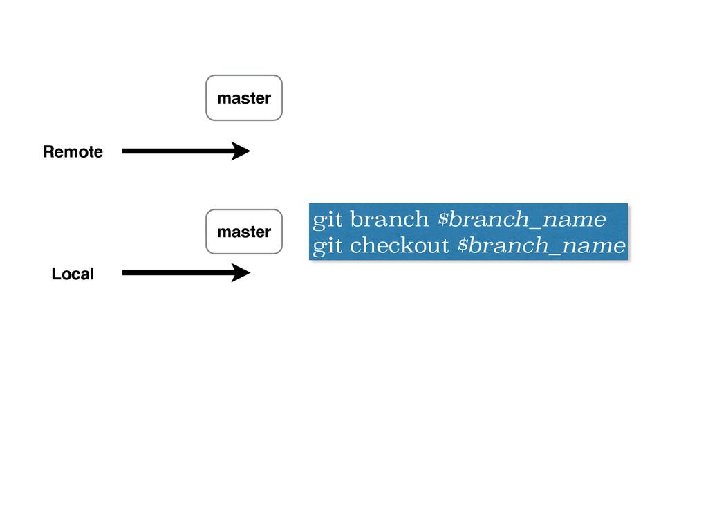 master Remote Local master git branch $branch_n...