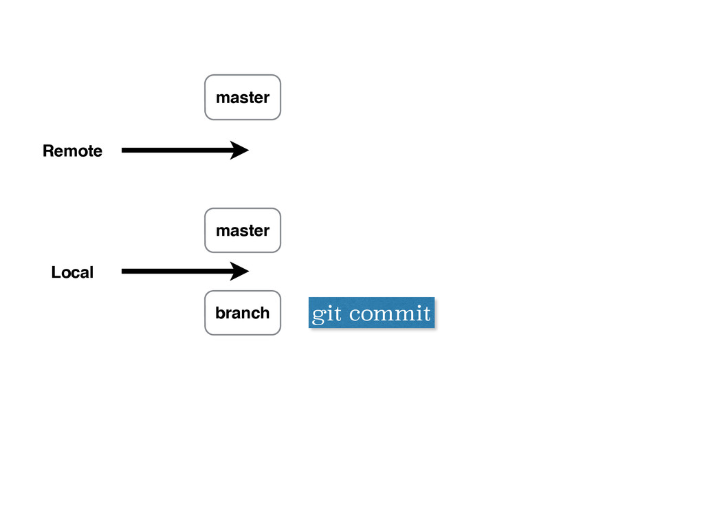 Remote Local master branch git commit master
