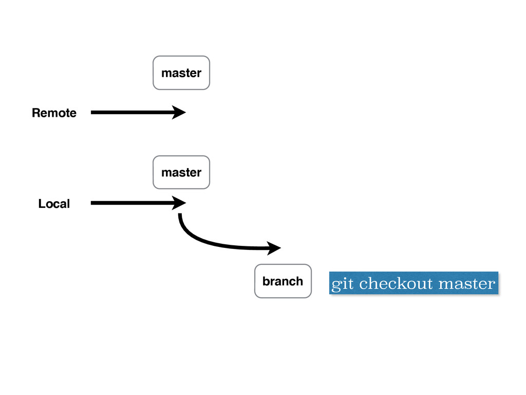 Remote Local master git checkout master branch ...