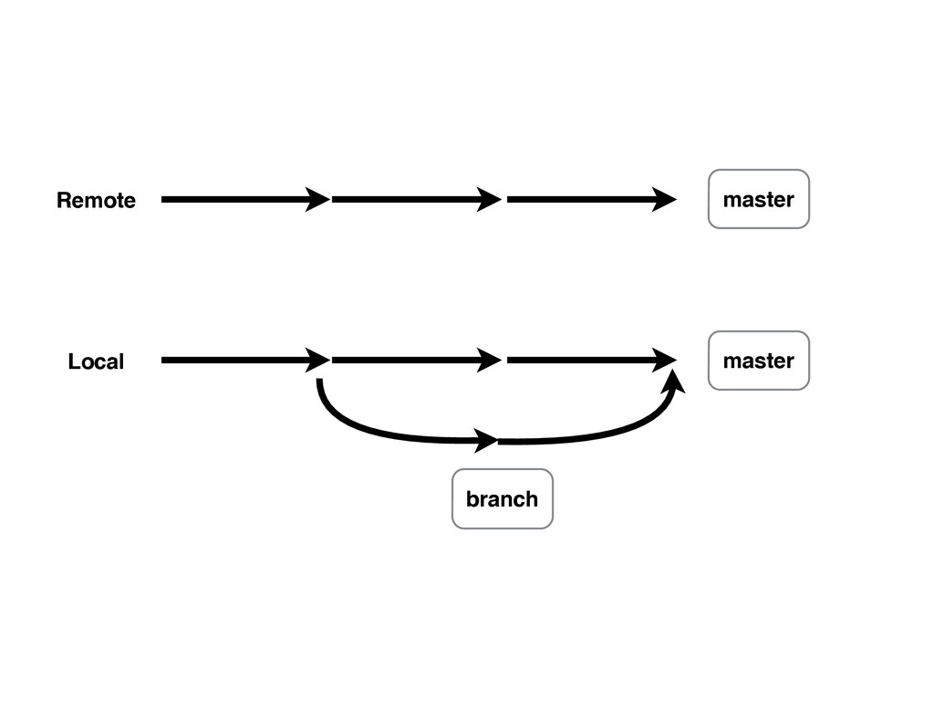 Remote Local master branch master