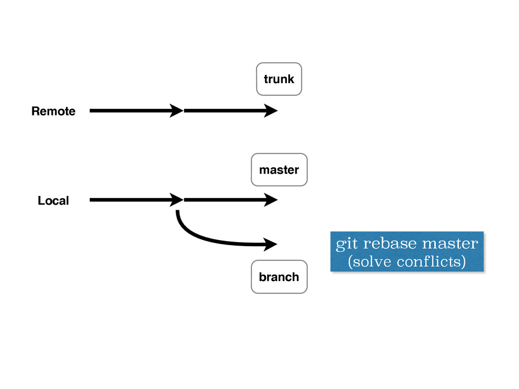 Remote Local trunk master git rebase master (so...