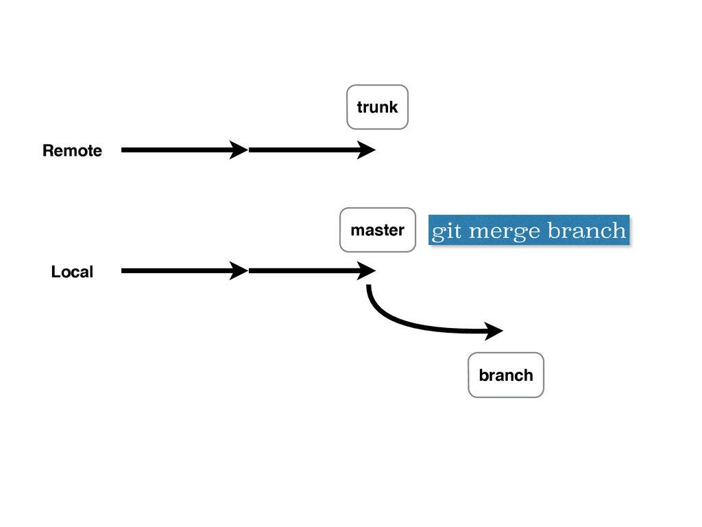 Remote Local trunk master branch git merge bran...