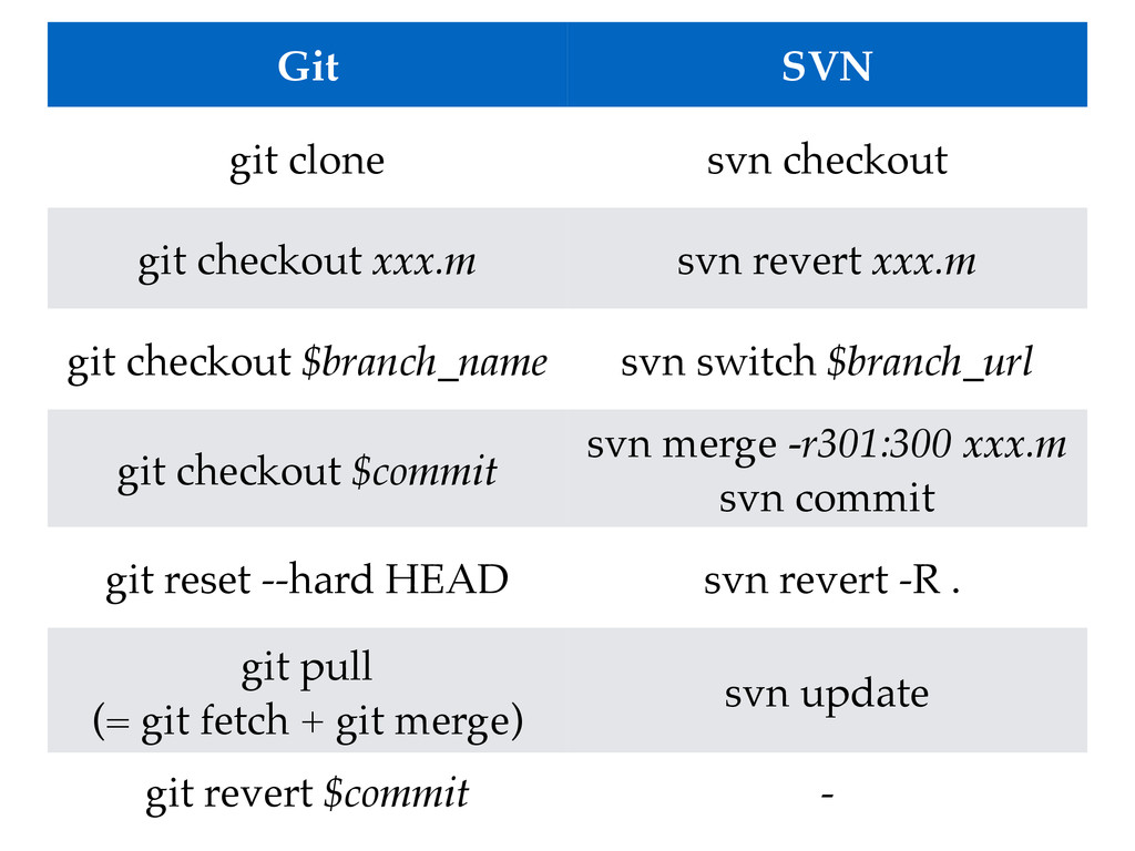 Git SVN git clone svn checkout git checkout xxx...
